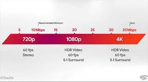stadiaでの回線速度と画質の比例